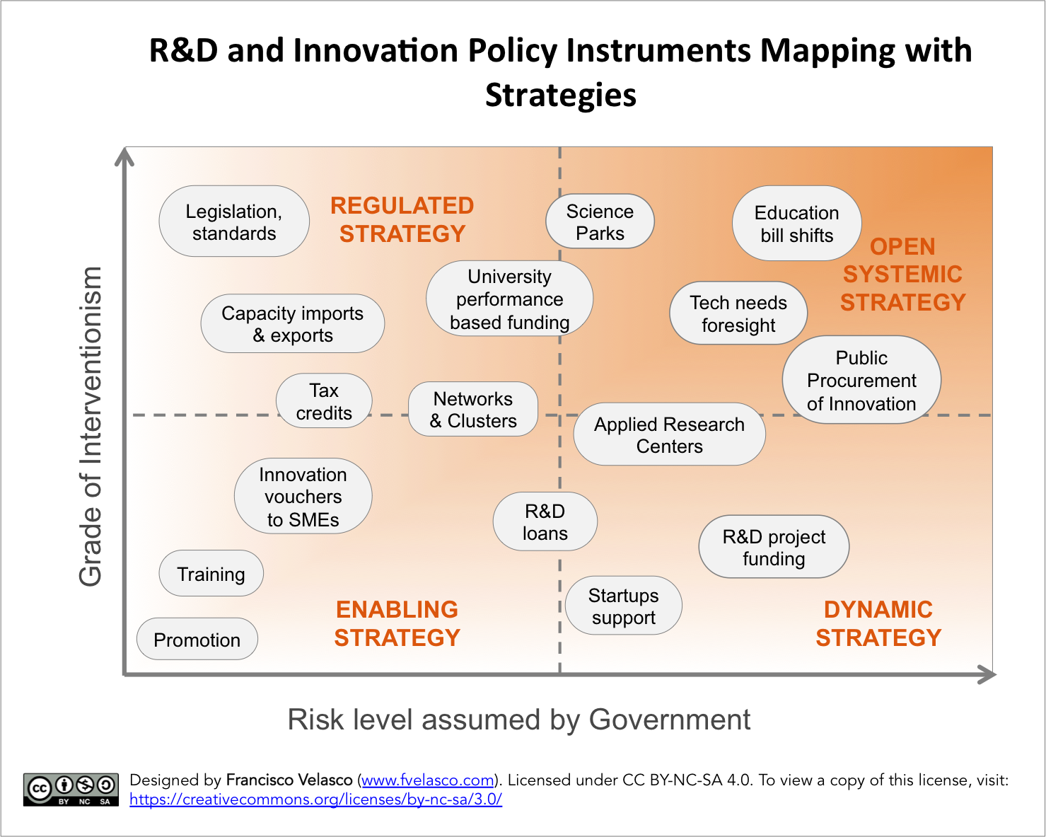 Figure showing a model mapping instruments of R&D Public Innovation Policies, prepared by Francisco Velasco and licensed under CC BY-NCSA 4.0. Blog de Francisco Velasco: www.fvelasco.com