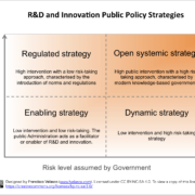 Figure showing a model to define R&D and Innovation Public Policy Strategies, designed by Francisco Velasco and licensed under CC BY-NCSA 4.0. Blog de Francisco Velasco: www.fvelasco.com