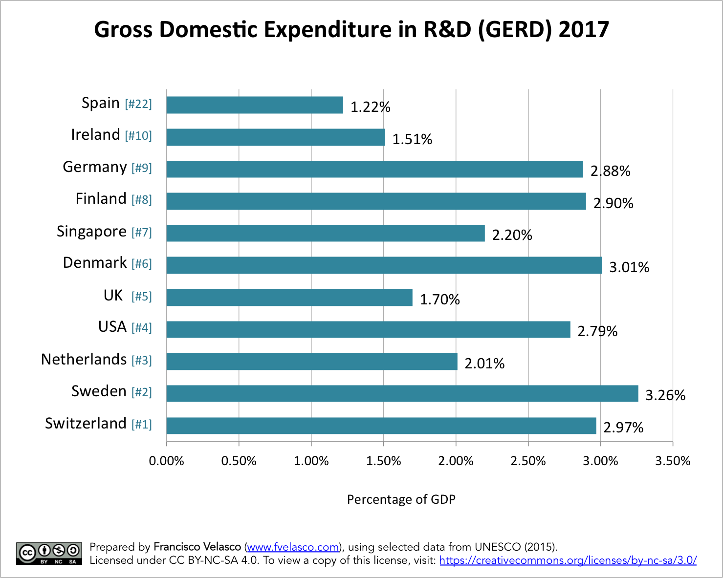 Gross Domestic Expenditure in R&D for the most innovative economies in the world in comparison to Spain. Prepared by Francisco Velasco (www.fvelasco.com). Source: UNESCO (2015).